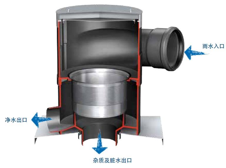 雨水收集系统-自动过滤器
