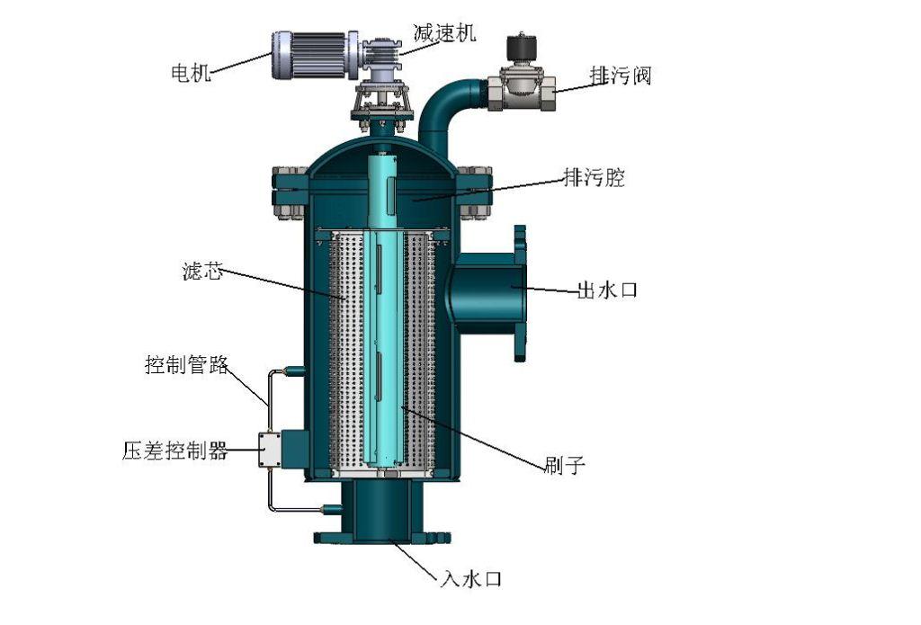 雨水收集系统-全自动清洗过滤器